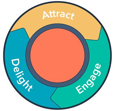 inbound-marketing-attract-engage-delight